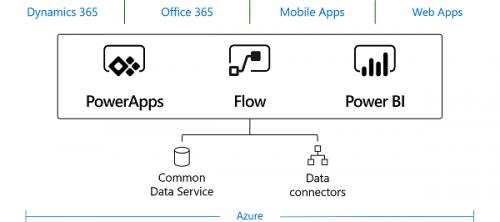 common-data-service-platform