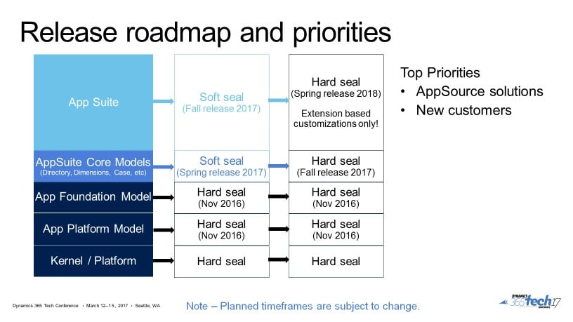 Dynamics 365 extensibility roadmap updates – Dynamic Consulting