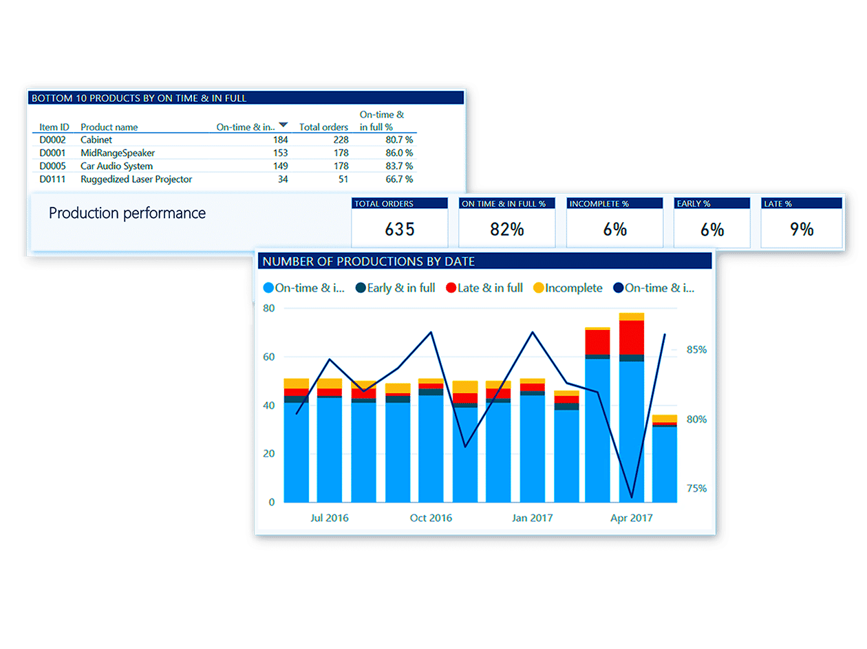 Dynamics 365 for Finance and Operations – Dynamic Consulting