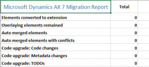 Dynamics 365 for Finance and Operations 73 to 81 upgrade migration report