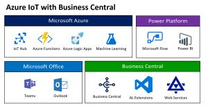 Azure IoT and Dynamics 365 Business Central