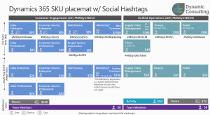 Dynamics 365 Placemat with Social Hashtags