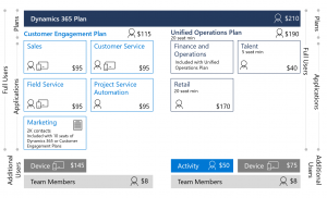 Dynamics 365 Plan Licensing