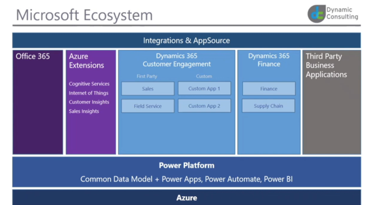 Microsoft Business Applications Ecosystem